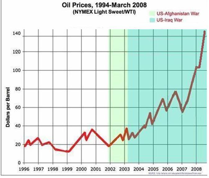 Data populasi sampel tabel dan grafik statistika rinaldo makoto httpcapresindonesialeswordpress200905grafik harga minyak1g ccuart Gallery